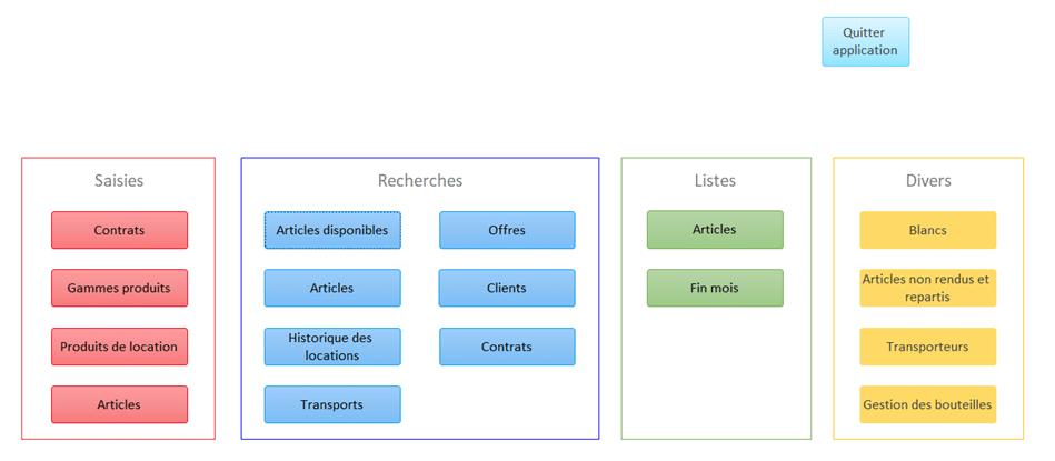 Maintenance et création de bases de données