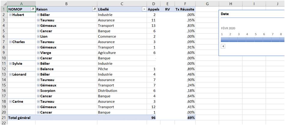 Tableau de bord Excel - Access pour contrôler la production